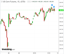 Corn Market Price Chart Grain Markets To Continue Edging Higher With Slow Crop