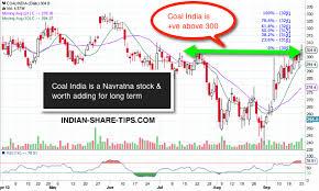 Is Coalindia A Buy Now Indian Stock Market Hot Tips