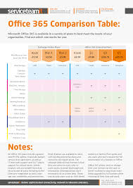 Office 365 Plans Comparison Chart Which Office 365 Plan Is Right For You Infographic