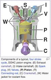 4 stroke engine design 4 stroke motor diagram engine components 4 stroke engine diagram components