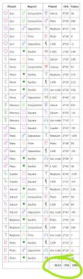 How To Understand Astrology Chart Understanding The Free Natal Chart Report
