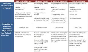 Lincoln Presidency Chart Your Presidential Leadership Style Are You Washington