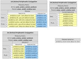 Latin Grammar Charts Pdf Periphrastic Conjugations Dickinson College Commentaries