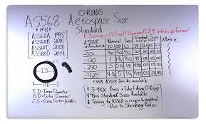 Understanding As568 Aerospace Standard Esp International