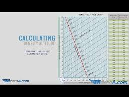 Density Altitude Chart How To Calculate Density Altitude