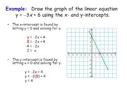 example draw the graph of the linear equation y 3x 6 using