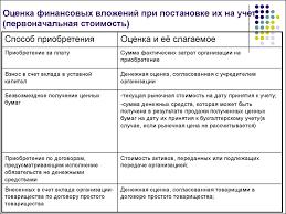 Учет финансовых вложений презентация онлайн  Оценка финансовых вложений при постановке их на учет первоначальная стоимость