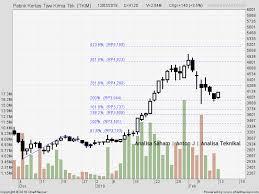 Saham Tkim 120218 Saham Stock Chart Chart Stock
