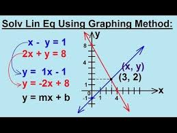 algebra solving linear equations by