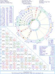 Serena Williams Birth Chart Serena Williams Natal Birth Chart From The Astrolreport A