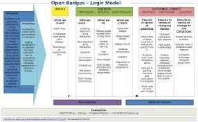 Logic Model Template FileLogic Model Template Open badgespdf Wikimedia Commons 1