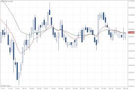 Minute Chart Eur Gbp Quotes Eurgbp 5 Min Roboforex