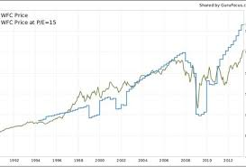 Peter Lynch Chart The Powerful Chart That Made Peter Lynch 29 A Year For 13 Years