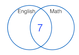 how to solve venn diagram problems how to solve venn diagram problems part 1