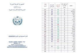 وزارة الدفاع... - وزارة الدفاع في الجمهورية العربية السورية