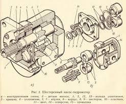 Реферат Насосы объемного действия ru В шестеренном насосе гидромоторе рис 2 ведущая 8 и ведомая 9 шестерни изготовлены заодно с валами и заключены в алюминиевый корпус 6