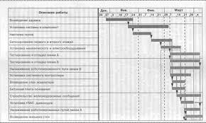 Маркетинг Типичные ошибки планирования детальное и сетевое  Рис 5 Диаграмма Ганта