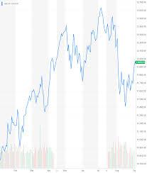 Stock Markets On Alarm As Stimulus Fail Sparks Eurozone