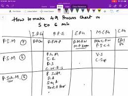Blank Pmp Process Chart How To Memorize Pmp Processes Chart In 6 Min All 49