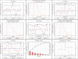Unistat Statistics Software Quality Control Module