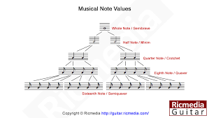 Music Notes Chart Guitar Musical Note Value Division Chart Ricmedia Guitar