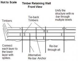 Small Picture How to Build a Timber Retaining Wall