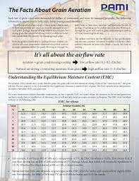 Grain Moisture Equilibrium Chart The Facts About Grain Aeration Manualzz Com