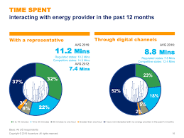 customers spend minutes per year interacting online their source accenture