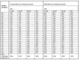 Army Body Mass Index Chart Skillful Usmc Body Fat Calculator 2019 Army Body Weight