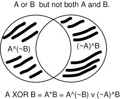 A Not B Venn Diagram Xor In Venn Diagrams Download Scientific Diagram