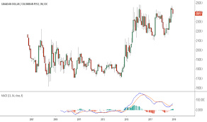 Cdn To Peso Chart Cadcop Chart Rate And Analysis Tradingview