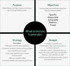 Writing Your Business Plan Business Resource Centre