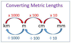 Metric Conversion Chart Mm Cm M Km Convert Metric Units Of Length Examples Solutions Videos