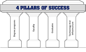 four important pillars of a successful education institution  write my college essay