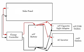 diy portable solar generator life energy step 3 connect solar panels