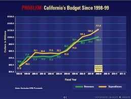 Pay Stub Calculator California California Payroll Calculator