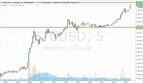 Bitcoin Price Watch Quick Live Trades Newsbtc