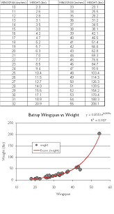 Wingspan Chart Bat Ray Weight And Length