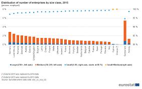 Entrepreneurship Statistical Indicators Statistics Explained