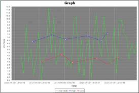 Java How To Plot Another Timeseries Without Affecting