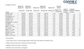 Ron George Bicycle Chain Stretch Test Results