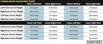 Dialing In Optimal Weight Distribution Balancing Act