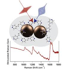 femtosecond chemistry. frontiera, r. r., and mathies, a. \u201cfemtosecond stimulated raman spectroscopy\u201d, laser photonics reviews, 5, 1, 102-113, 2011. femtosecond chemistry