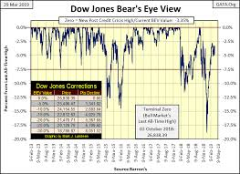 Dow Jones All Time High Chart The Dow Jones Index Is Going To New All Time Highs But