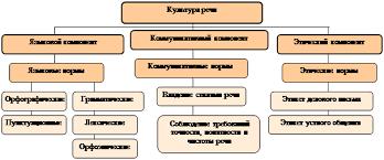 Реферат Культура речи и ее влияние на этику общения ru 2 1 Характеристика понятия культура речи