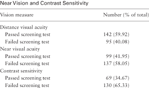 Visual Acuity Screening Results For Distance And Download