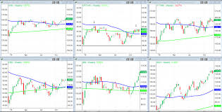 A Stock Market That Offers Bulls Tasty Treats Investing Com