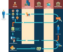 Sales Process Management