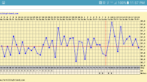 Cant Tell If I Ovulated From Bbt Chart