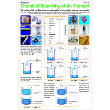 Element Reactivity Chart Chart No 120 Chemical Reactivity Of An Elements